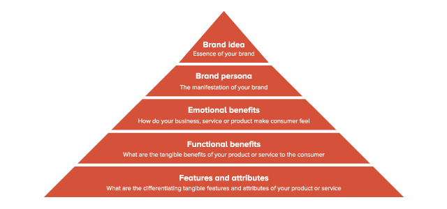 Cubicle Dropout Framework Brand Pyramid