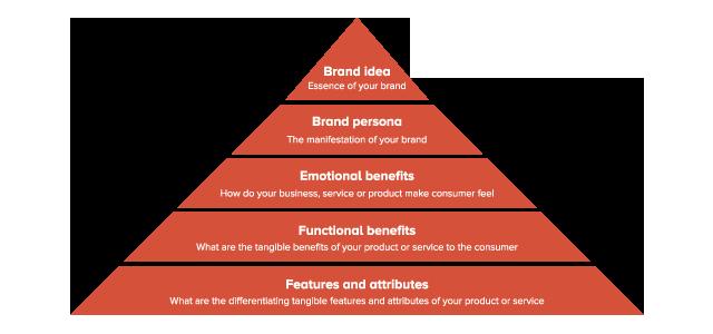 Cubicle Dropout Framework Brand Pyramid